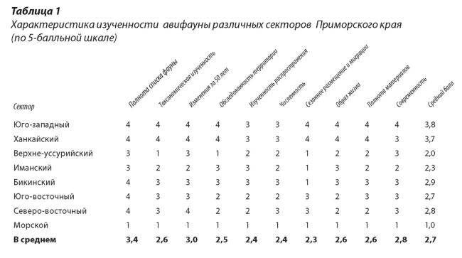 Таблица 1 (кликабельно)